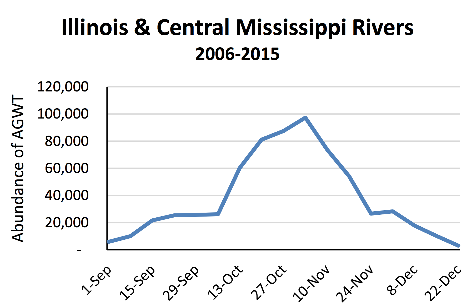Graph of AGWT abundance in the Illinois and Central Mississippi rivers